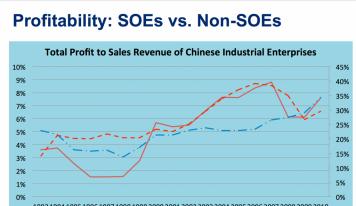 국가자본주의 중국 내 공기업 혁신의 필요성